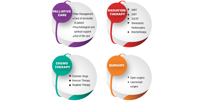 An Image showing the different treatments for cancer patients.